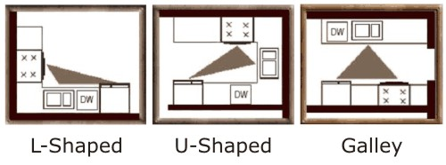 Work Triangles In Various Kitchen Layouts