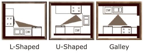 Kitchen Design Triangle galley kitchen designs | kitchen views' blog